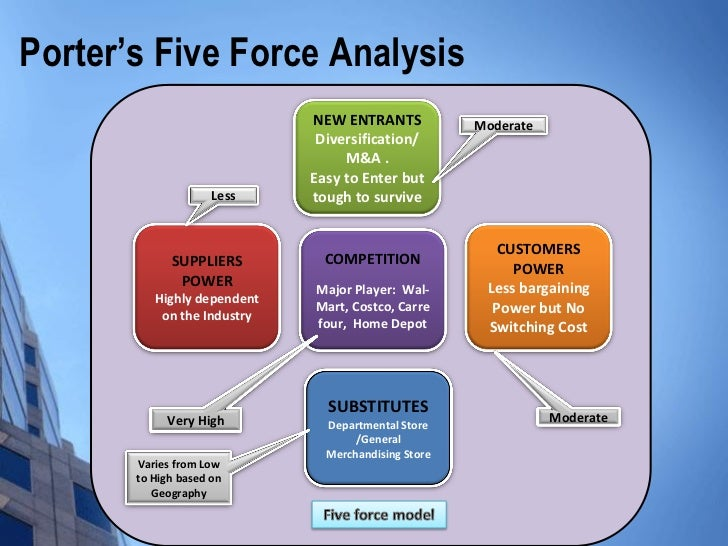 porter s five force of american express Assignment on application of porter's five forces 6 | assignment on application of porter's five forces by tanvir islam (roll: 32, iba mba 48d download uploaded by.