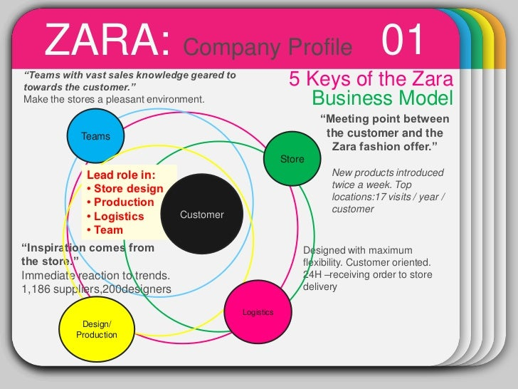 zara s business model Zara, flagship of the world's no bloomberg quickly and zara's ability to control its inventory from arteixo is a key piece of its business model.