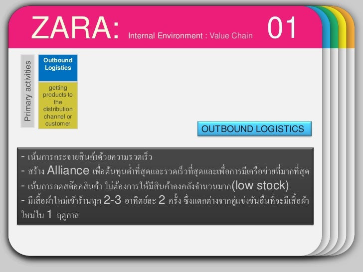 zara internal environment Analysis on internal environment of zara resource capabilities zara is deployed within the flexible and integrated inditex business model (inditex, 2012) customer driven zara offers a.