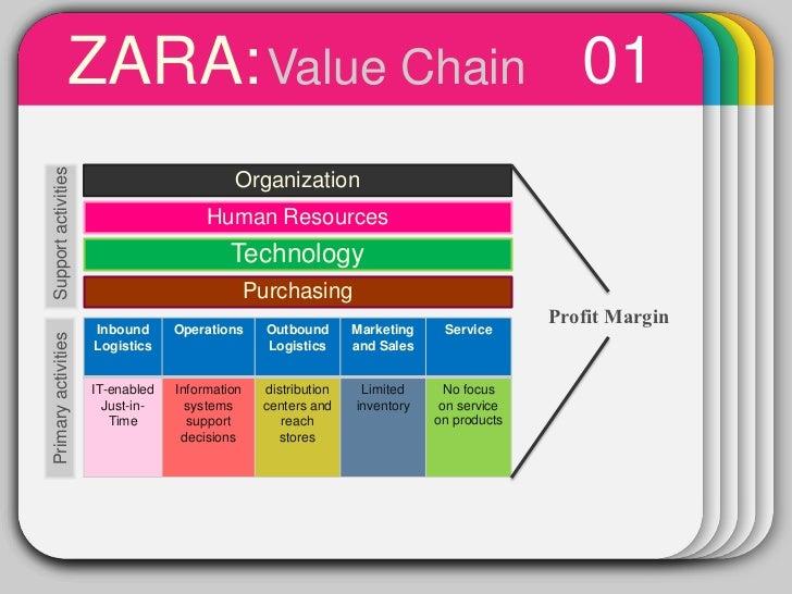 Value Chain Template Bestsellerbookdb