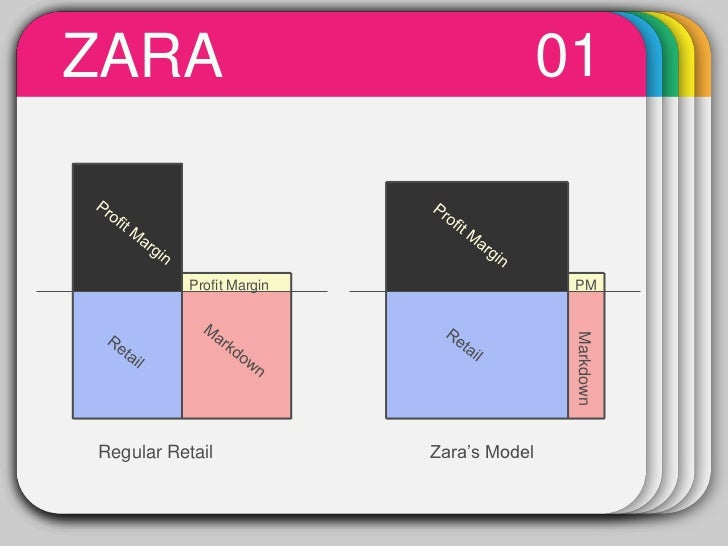 zara value chain analysis Zara supply chain analysis essay to successful supply chain management at zara, a flagship chain store of inditex over the entire value chain.