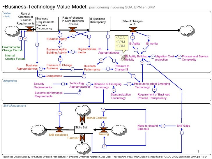 Business Technology Value Model