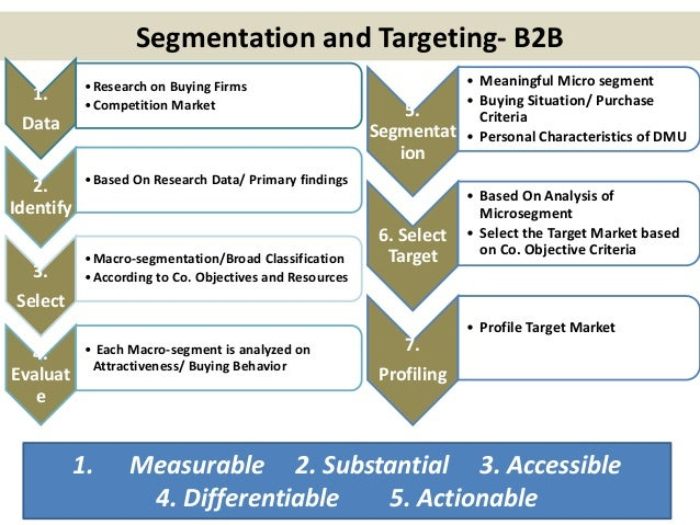 market segmentation proposal