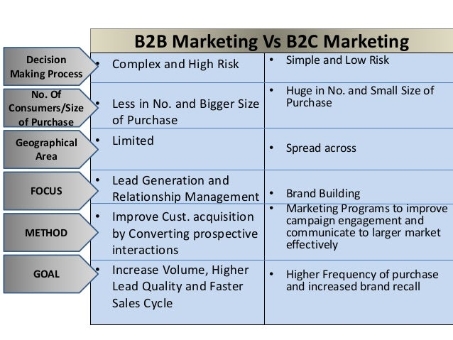 two models of b2b marketing essay 150+ of the best case study examples for b2b product marketers by john-henry scherck case studies can be defined as persuasive narratives featuring specific, real-world uses for a product or service to help demonstrate their value.