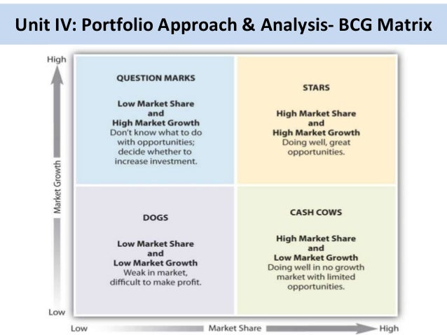 bcg matrix of samsung essays The bcg matrix for coca-cola is as follows: cash cows cash cows are those business products which are a significant source of income for a business entity and generate enough sales to obtain a significant market share in the local or global industry.
