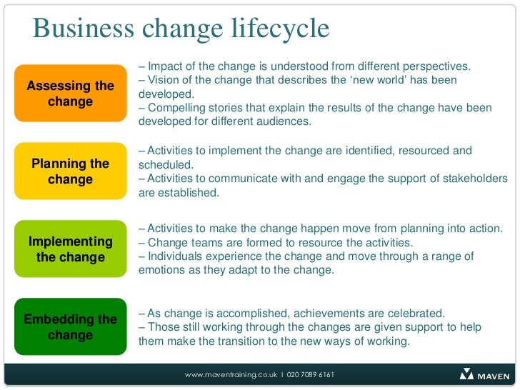 transformation change plan essay Unseen consequences in organizational change - a plan for design and change module this essay will change: development & transformation.