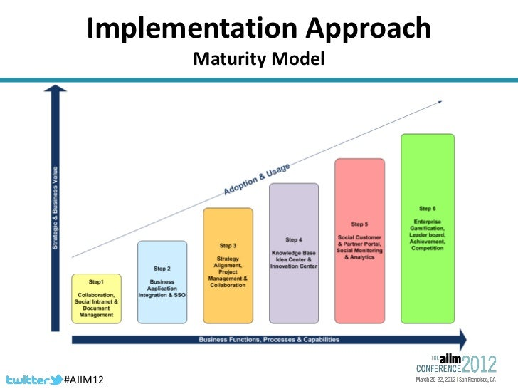Business Transformation Through Enterprise Collaboration