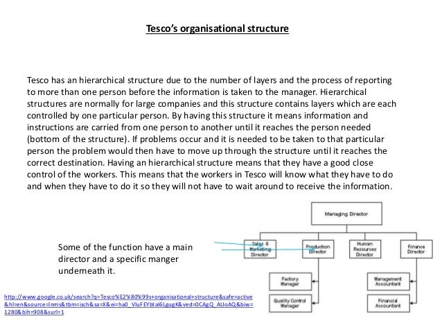 organisational change in the sandwich factory essay This thesis showed the reader the topic (a type of sandwich) and the direction the essay will take (describing how the sandwich is made) most other types of essays, whether compare/contrast, argumentative, or narrative, have thesis statements that take a position and argue it.