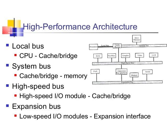 Computer Expansion Bus Cache/bridge Expansion Bus