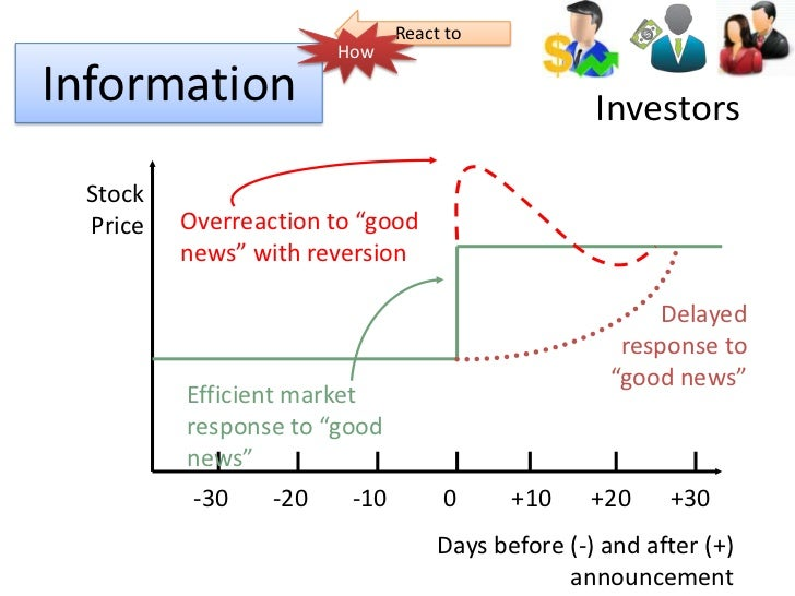critical analysis of efficiency market hypothesis Definition of efficient market hypothesis it is the idea that the price of stocks and financial securities reflects all available information about them if new information about a company becomes available, the price will quickly change to reflect this.