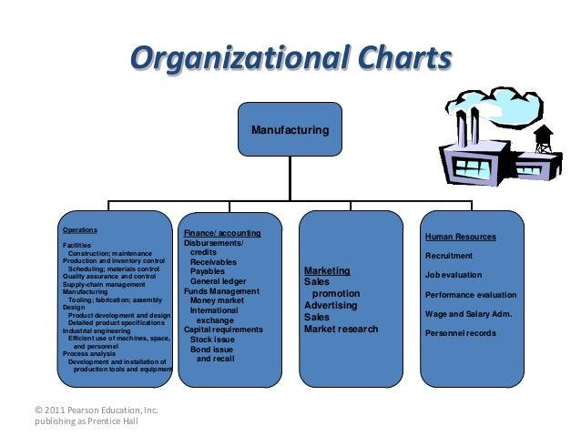 Accounting Job Info