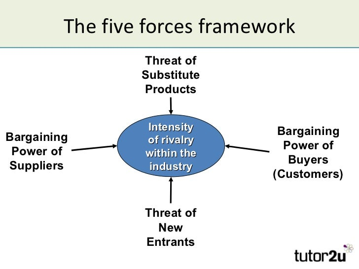 porter s five forces frame work Porter's 5 forces model unilever – porter's 5 forces porter model is based on five important fundamentals of an organization as a main frame work and uses.