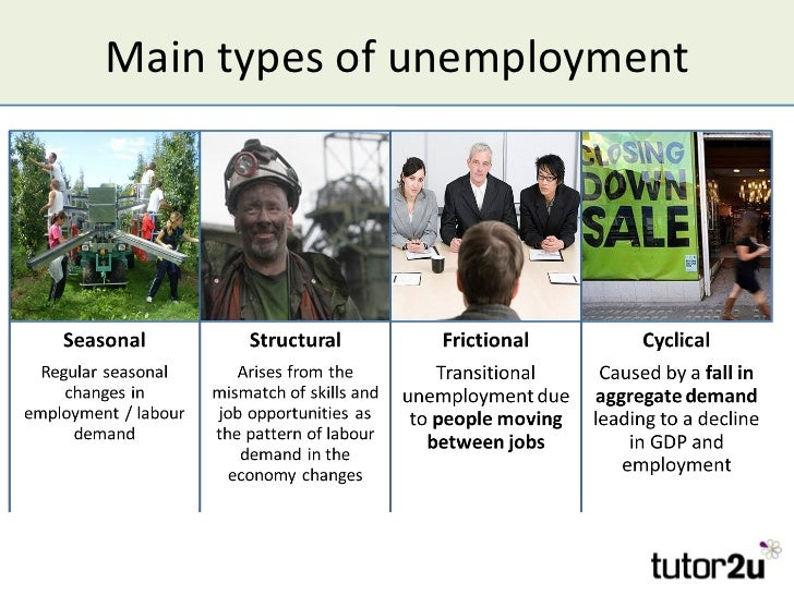 four basic types of unemployment