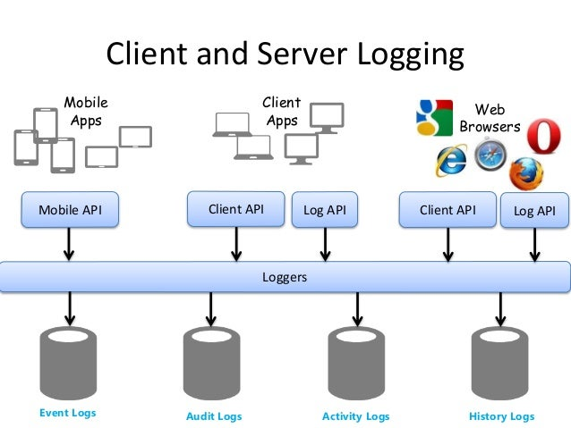 The Ultimate Logging Architecture - You KNOW you want it!