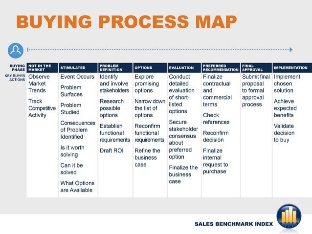 Buyer process map