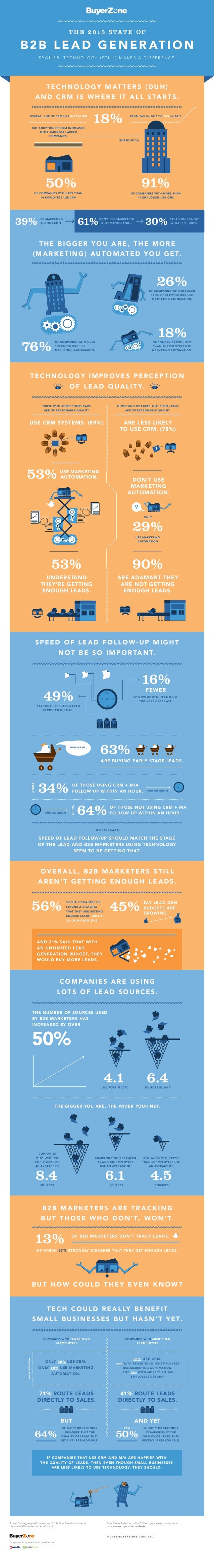 The State of B2B Lead Generation 2013: Infographic
