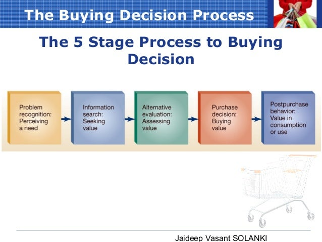 Marketing Theories – Explaining the Consumer Decision Making Process