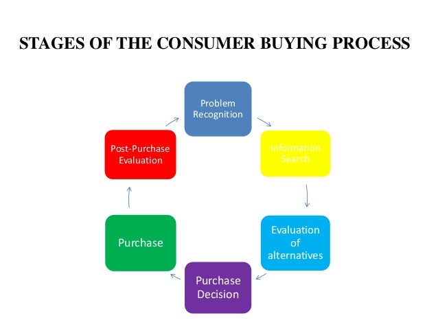 post purchase evaluation process Post-purchase evaluation process kenneth gill man105 9/06/2014 holly fair post-purchase evaluation process there are five steps to a consumer's decision.