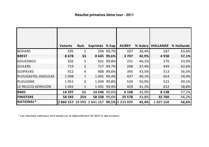 Résultat primaires 2ème tour - 2011                    Votants Nuls Exprimés % Exp AUBRY % Aubry HOLLANDE % HollandeBOHARS...