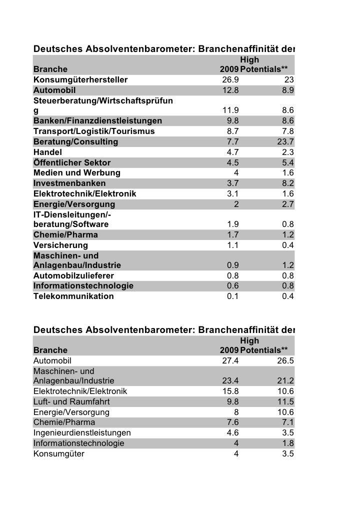 Deutsches Absolventenbarometer: Branchenaffinität der BWLer*                                            High Branche      ...