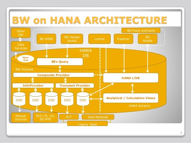Bw On Hana Some Obvious Wins
