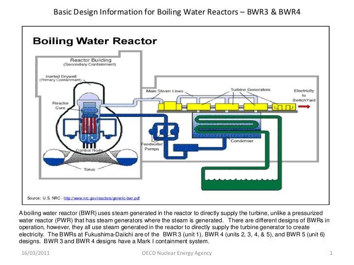 Reacteur BWR Fukushima