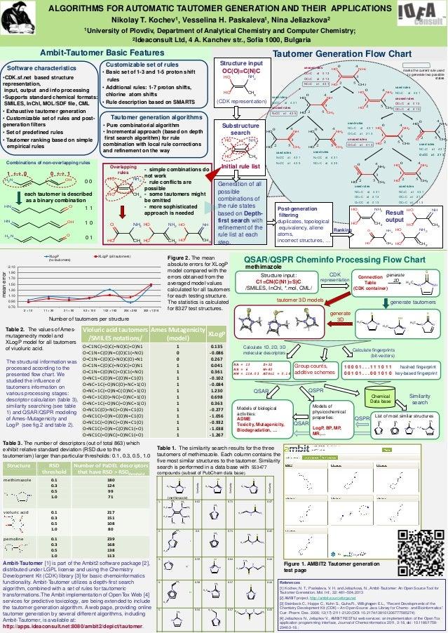 ALGORITHMS FOR AUTOMATIC TAUTOMER GENERATION AND THEIR APPLICATIONS Nikolay T. Kochev1, Vesselina H. Paskaleva1, Nina Jeli...