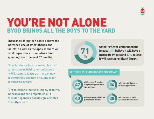 BYOD: How Companies Are Responding