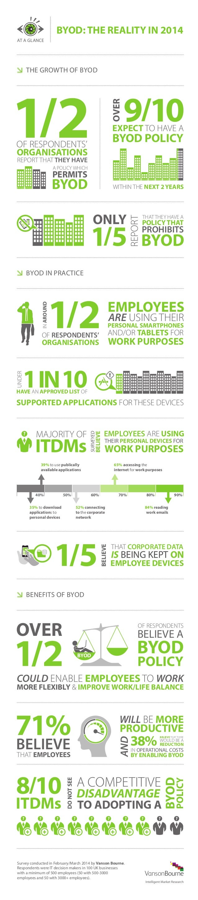 Vanson Bourne Infographic: BYOD the reality in2014