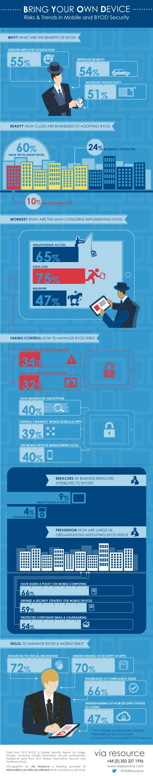 Infographic: Byod - Risks, Trends & Skills For Byod Security