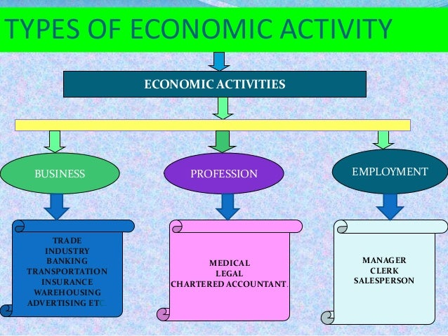 types of economic activity essay example Economic policies – essay sample however, there are ways to generalize the types of economic policies present in the world today for many economists.
