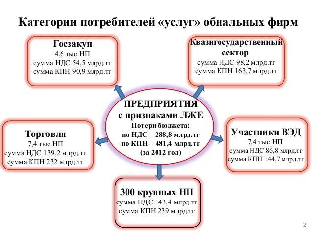 обнальных фирм Госзакуп 4