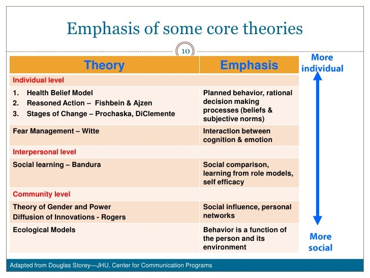 theories of human communication the social Ebook: communication theory topics nonetheless, it is difficult to begin a study of the theories of communication without first communication is so deeply rooted in human behaviors and the structures of society that it is difficult to think of social or behavioral events that.