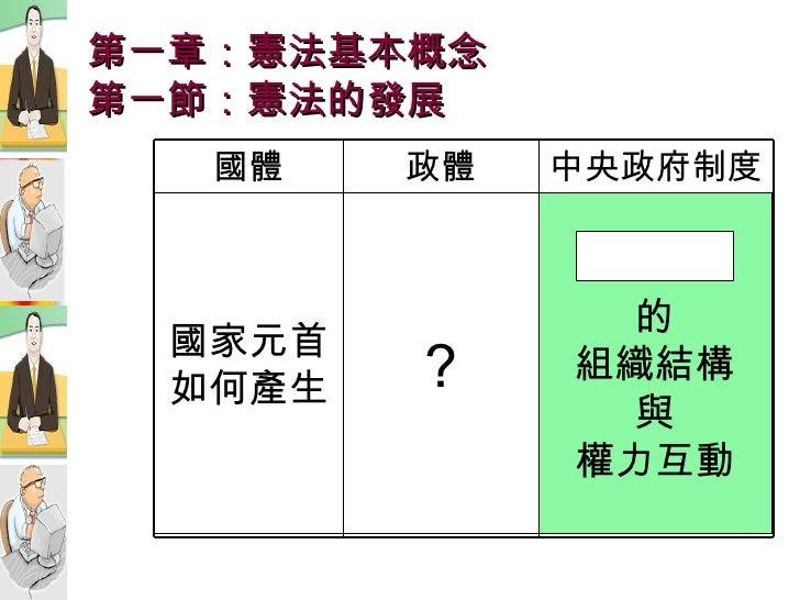 第一章:憲法基本概念 第一節:憲法的發展 國家元首 如何產生 ? 的 組織結構 與 權力互動 中央政府制度 政體 國體