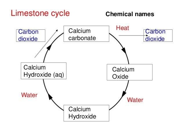 Chemical makeup of