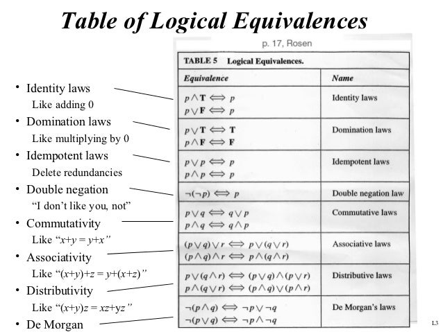 Propositional and first order logic for 12 table laws