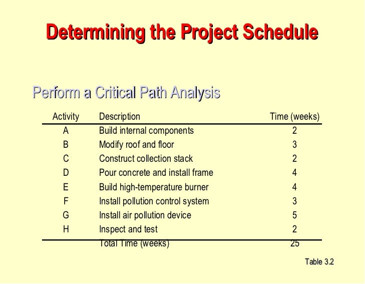 a critical analysis to self scheduling Here's a critical path method (cpm) scheduling builder guide critical path analysis is an important aspect of project planning.