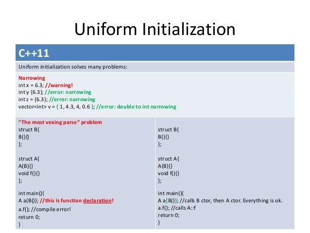 C Standard Core Language Active Issues  openstdorg