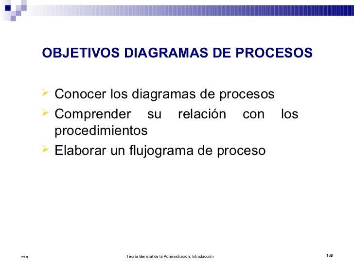 OBJETIVOS DIAGRAMAS DE PROCESOS         Conocer los diagramas de procesos         Comprender su relación con los        ...