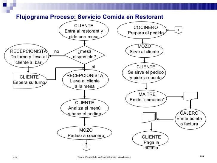 Flujograma de procesos Proceso de produccion en un restaurante