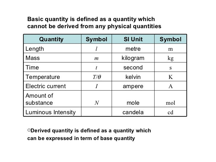 Basic quantity is defined as a quantity which  cannot be derived from any physical quantities <ul><li>Derived quantity is ...