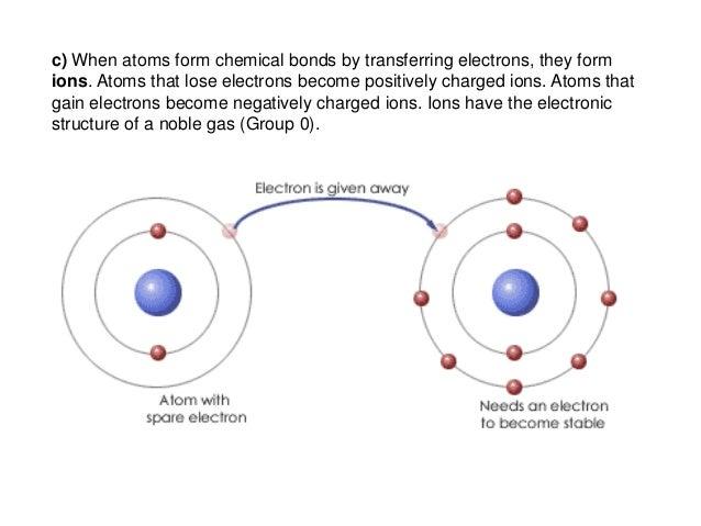 C21 Structure And Bonding on Barium Symbol