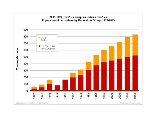 אוכלוסייה  Population