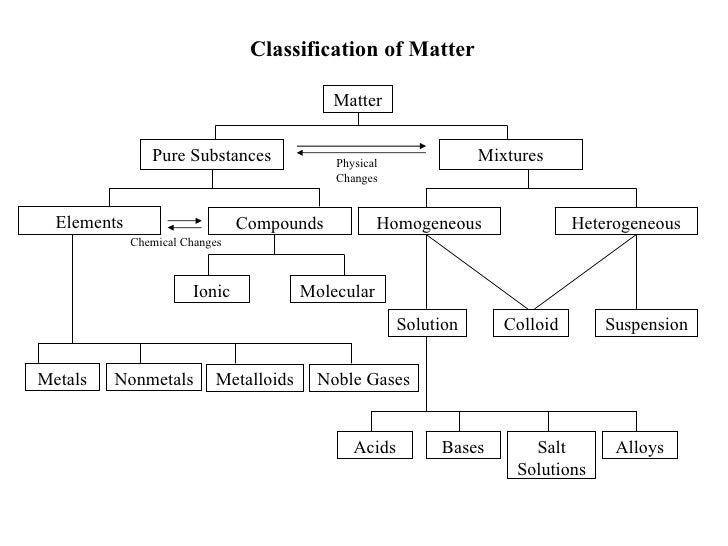 c20 unit 1 2 classification of matter. Black Bedroom Furniture Sets. Home Design Ideas