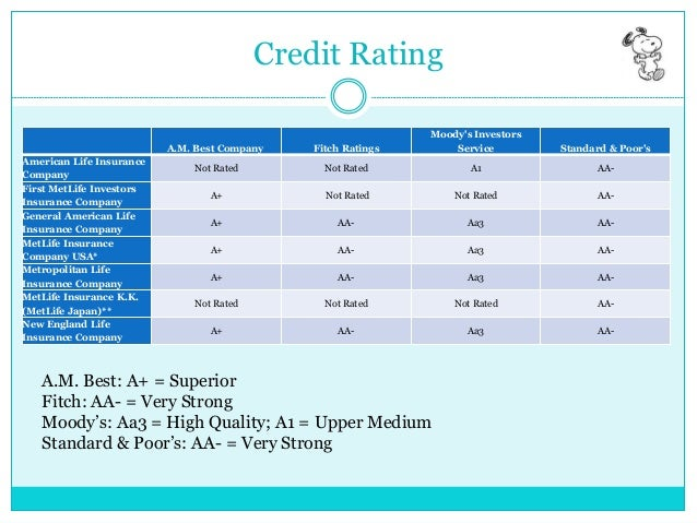 credit rating company Company name, industry, instrument, rating, outlook accord buildcon private limited, real estate operating companies, non convertible debentures, crisil d(issuer not cooperating).