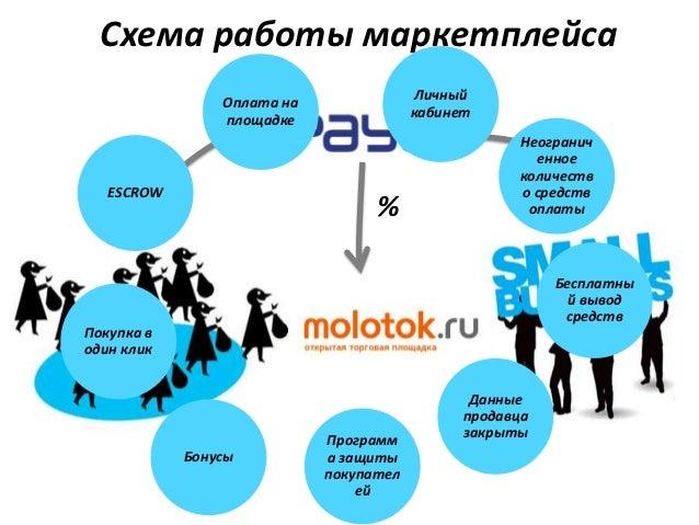 Схема работы маркетплейса