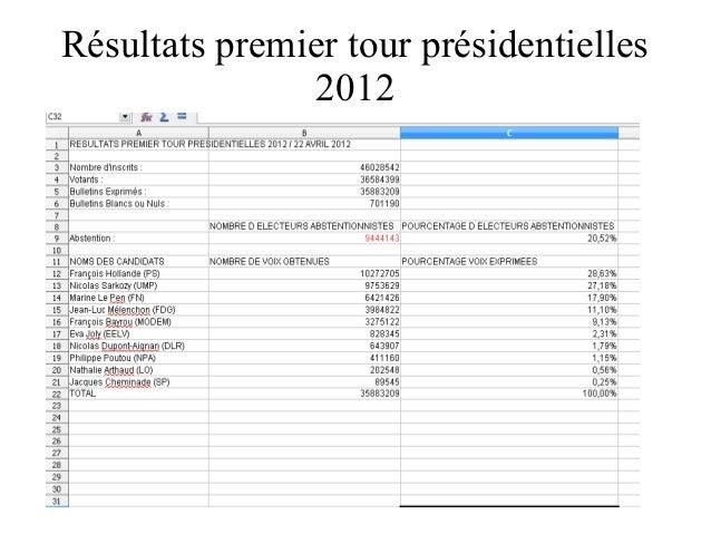 Résultats premier tour présidentielles 2012