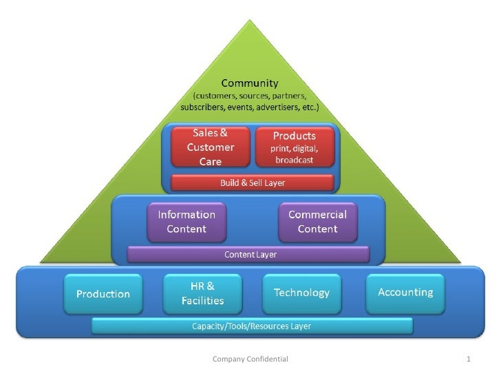 C3 community focused pyramid