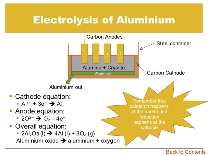 electrolysis of aluminum