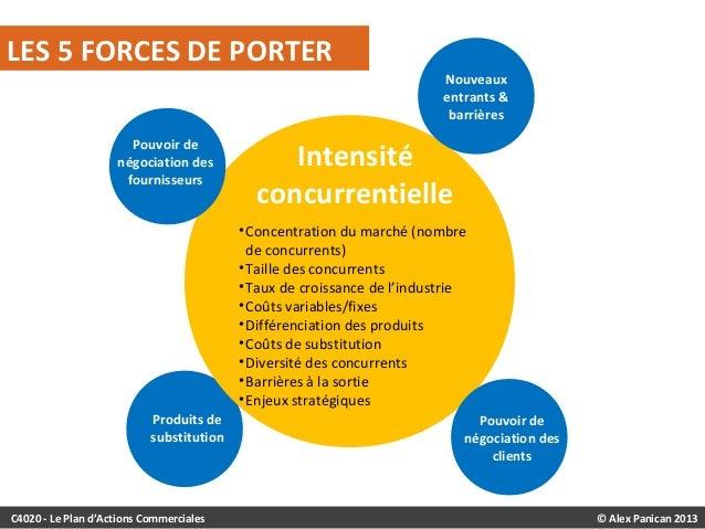 C4020 strat gie organisationnelle - Les forces concurrentielles de porter ...
